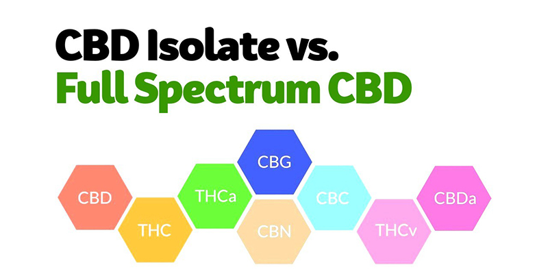 Isolated vs Full Spectrum CBD